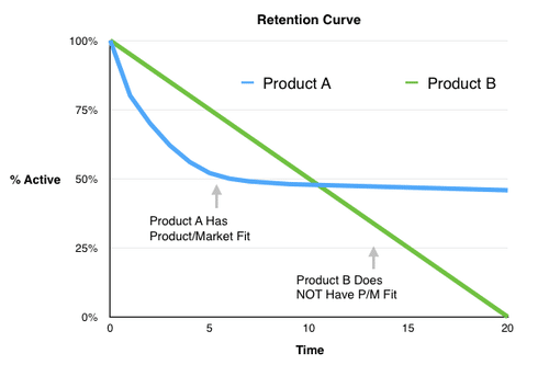 Retention Curve vs % Active