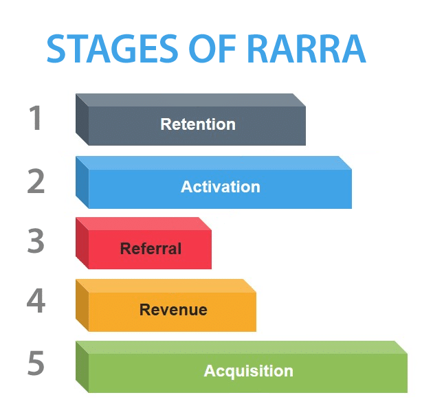 Stages of RARRA - Retention Activation Referral Revenue Acquisition