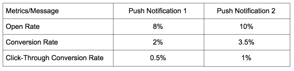 Push Notifications - The Importance of A/B Testing and Using the Right Metrics