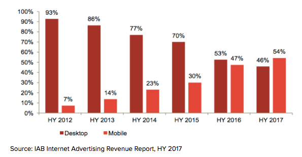 5 App Monetization Trends We Can't Ignore in 2018: Mobile Ads Taking The Lead & Other Changes