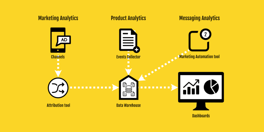Minimum Viable Analytics for a Mobile Startup A Guide for Non-Tech Founders and CEOs - 3 Pillars of Meaningful Analytics