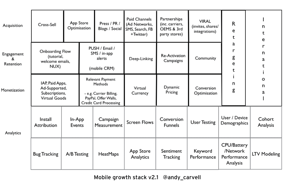 Origins of the Mobile Growth Stack - Mobile Growth Stack v2.1