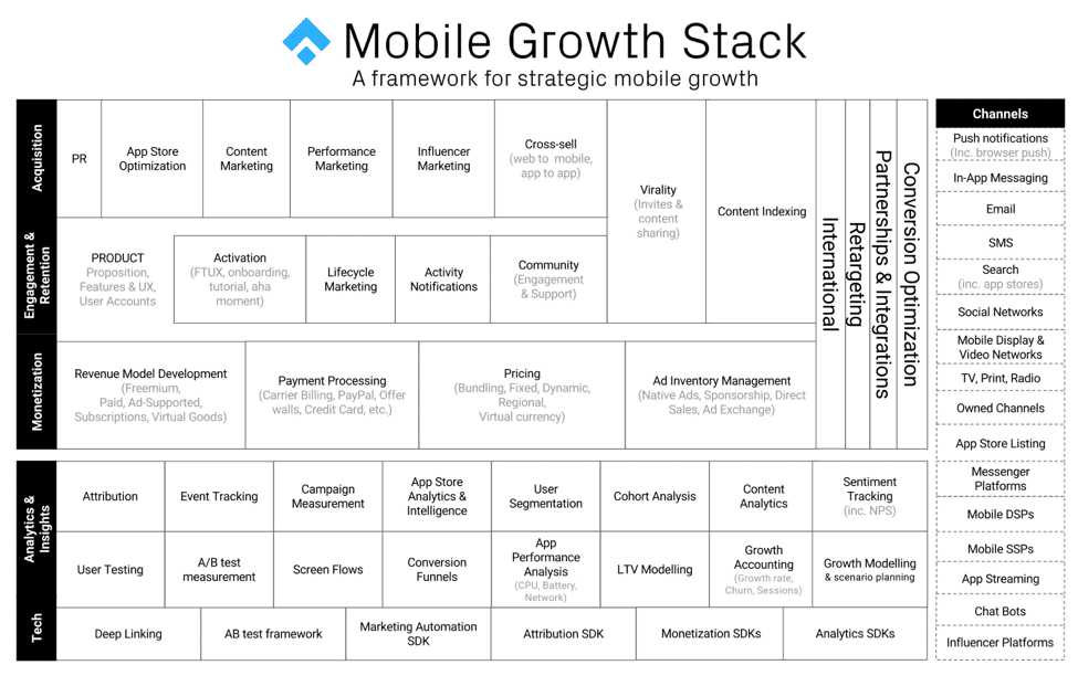 Origins of the Mobile Growth Stack - Mobile Growth Stack Current Version
