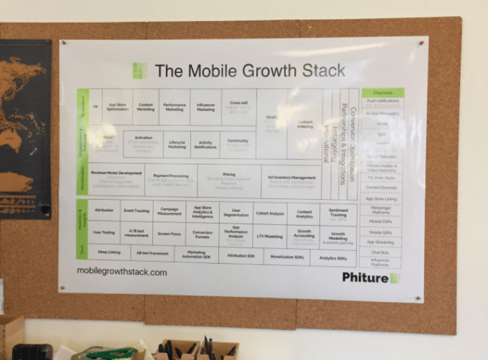 Origins of the Mobile Growth Stack - Mobile Growth Stack Printed Version