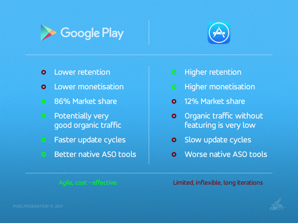 How the Right Soft-Launch Strategy Can Ensure Long-Term Success - Google Play vs Apple iOS
