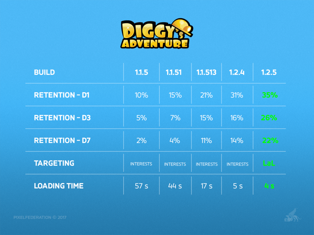 How the Right Soft-Launch Strategy Can Ensure Long-Term Success - Diggy's Adventure Chart