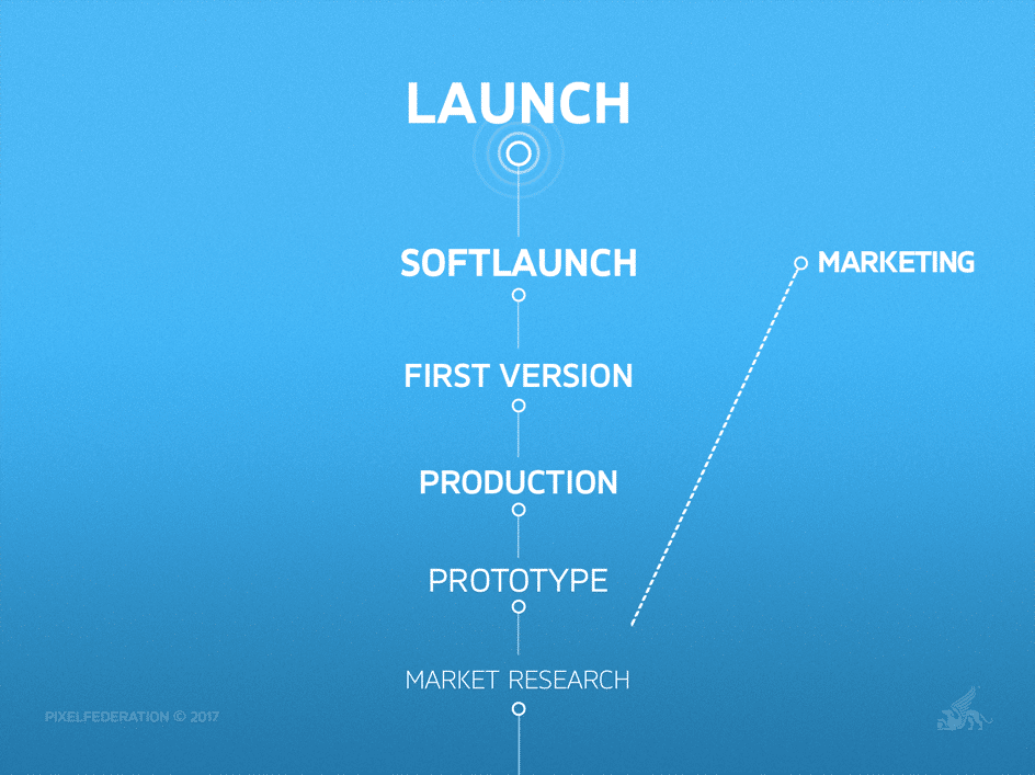How the Right Soft-Launch Strategy Can Ensure Long-Term Success - LAUNCH - Market Research