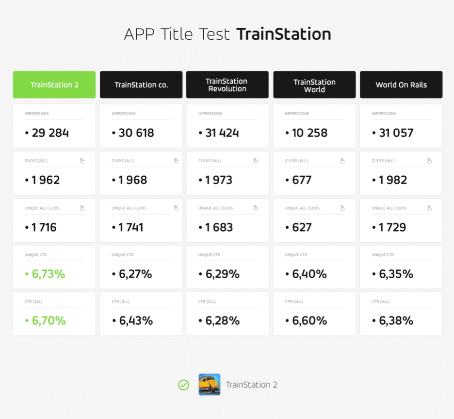 How the Right Soft-Launch Strategy Can Ensure Long-Term Success - APP Title Test TrainStation