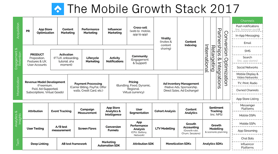 The Mobile Growth Stack