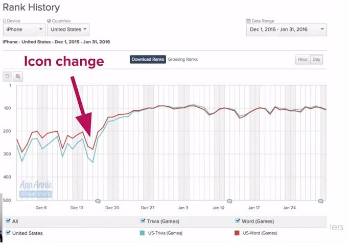 3 Ways to Increase Organic Downloads Without Changing Keywords - Rank History