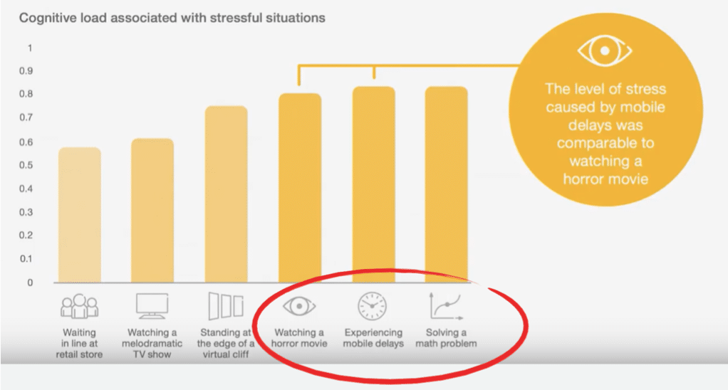 Retention Vs. Engagement: When Everything Starts with Emotion - Psychology Behind Mobile Behaviors