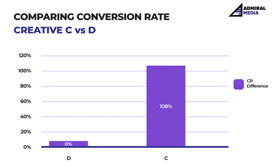 Conversion Rate Booster - Сreatives_Chart 1