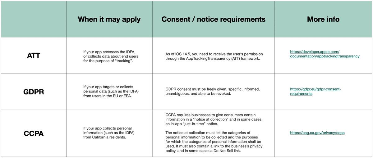 ATT, GDPR, CCPA comparison table