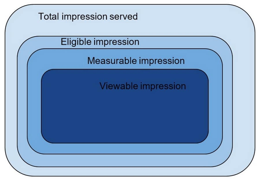 The Power of Viewable Impression_2