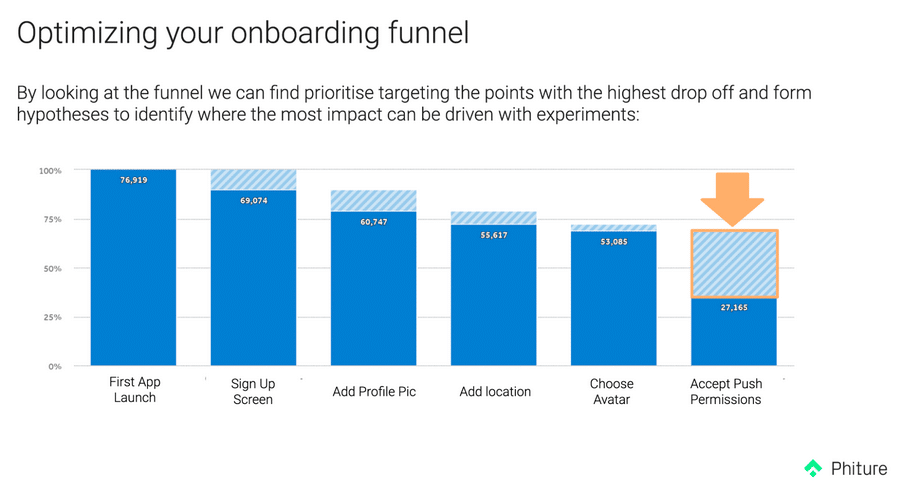 10. Optimizing your onboarding funnel