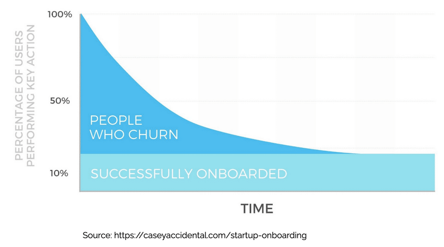 2. Why onboarding is so important