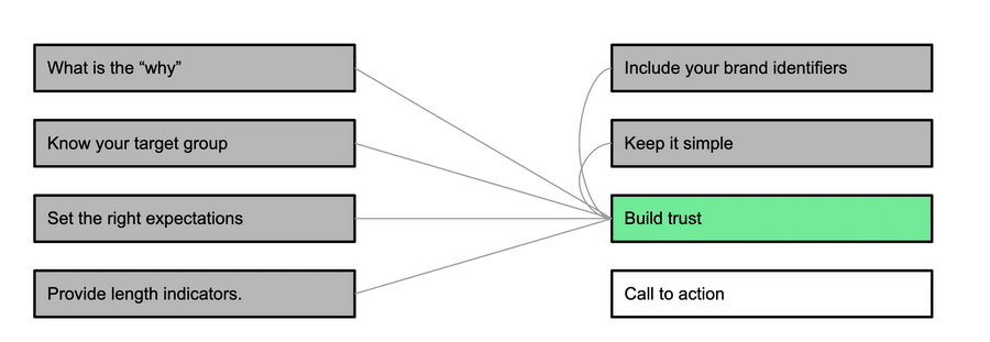 7. Build trust with the user