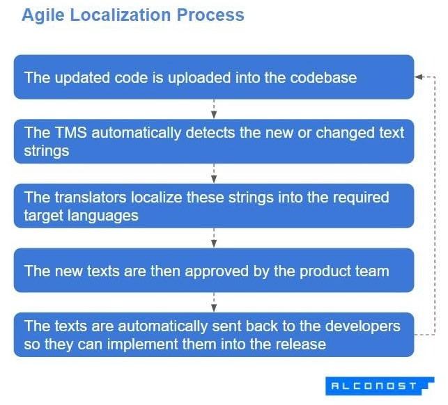 Agile Localization Process
